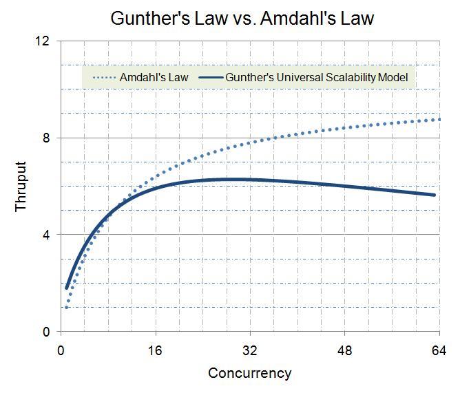 Закона на Амдал срещу универсалния закон на скалируемостта